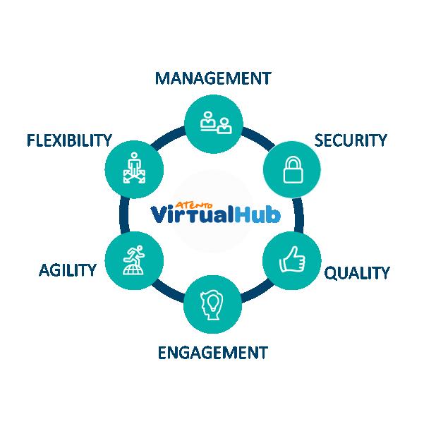Management, Security, Quality, Engagement, Agility, Flexibility